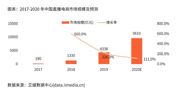 中国直播电商市场规模