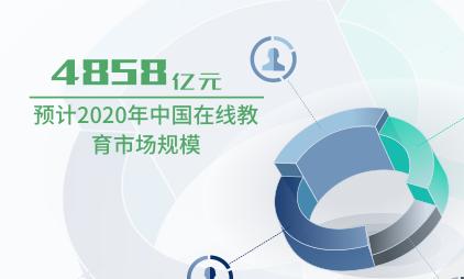 教育行业数据分析:预计2020年中国在线教育市场规模为4858亿元