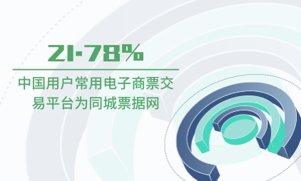 电子商票数据分析:2020中国21.78%用户常用电子商票交易平台为同城票据网