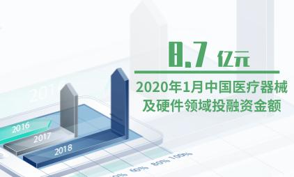 医疗器械行业数据分析:2020年1月中国医疗器械及硬件领域投融资金额为8.7亿元