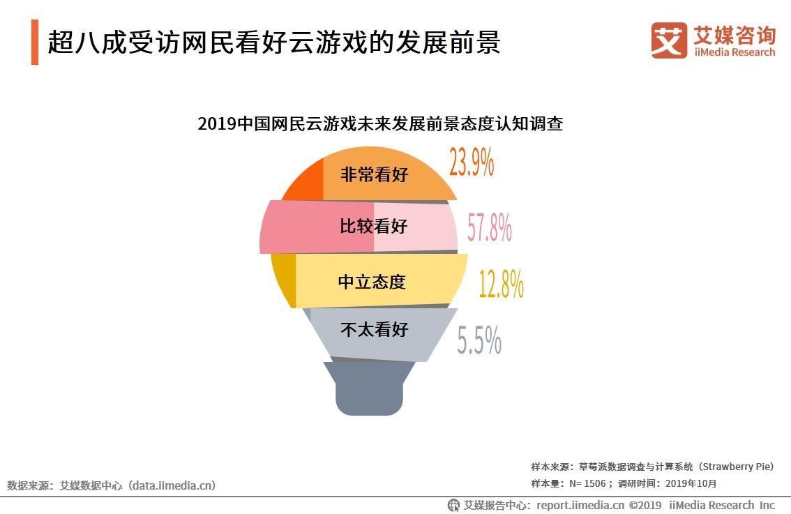 2019中国云游戏行业发展现状、驱动因素及网民行为分析