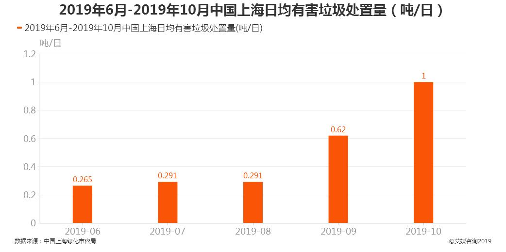 2019年6月-2019年10月中国上海日均有害垃圾处置量(吨/日)