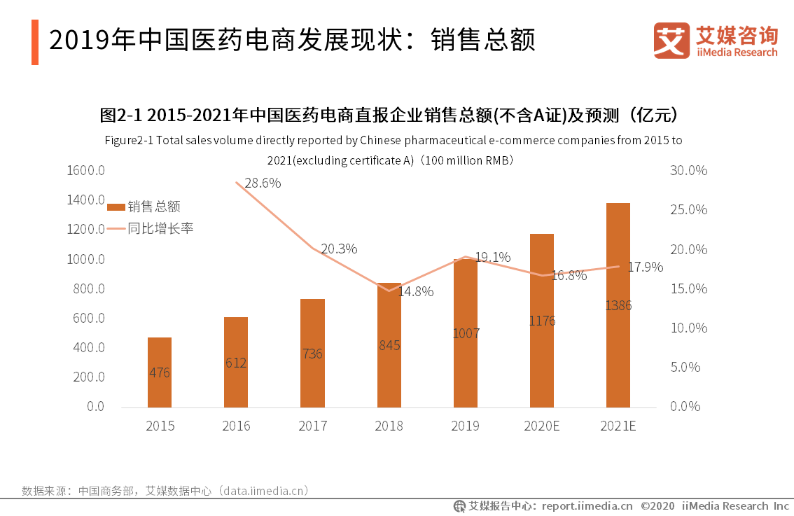2019年中国医药电商发展现状:销售总额