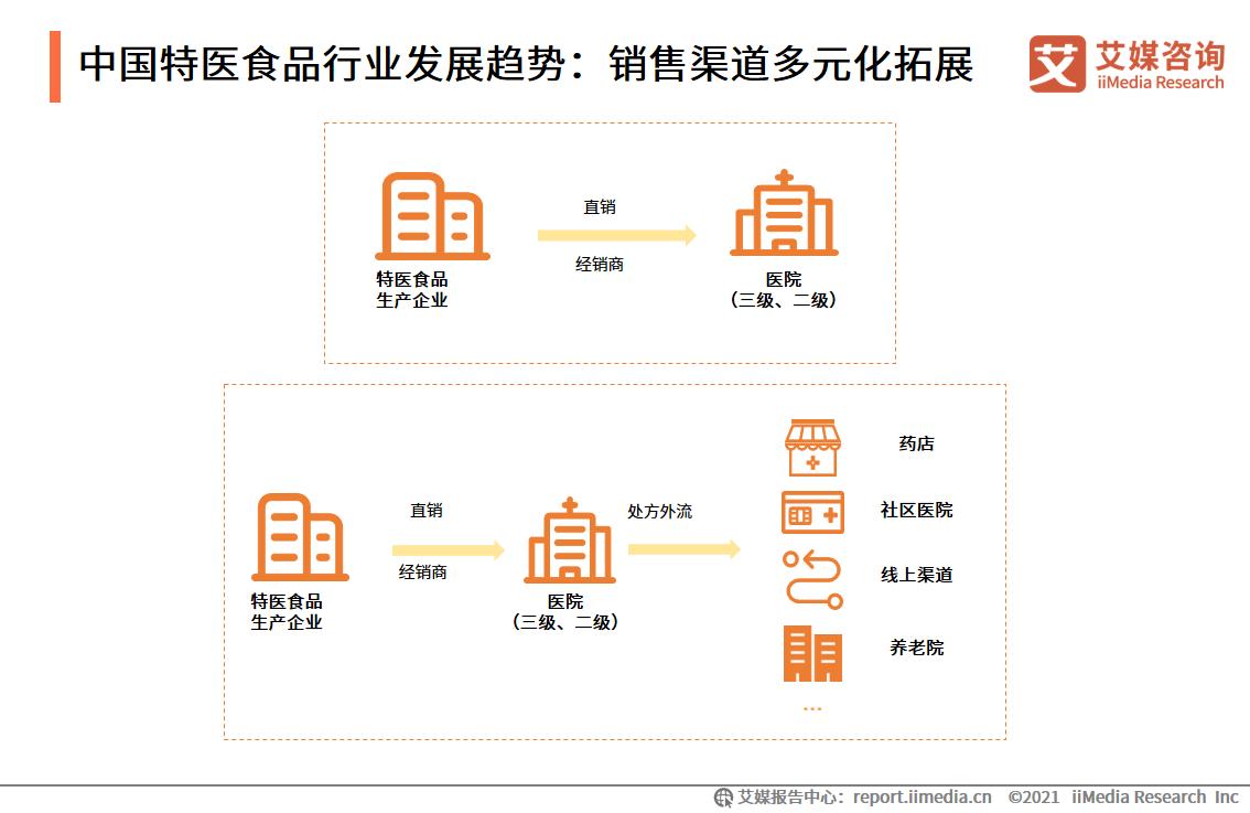中国特医食品行业发展趋势:销售渠道多元化拓展