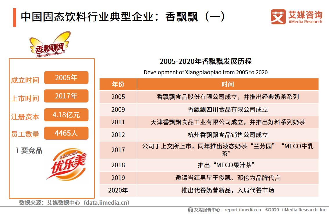 中国固态饮料行业典型企业:香飘飘(一)