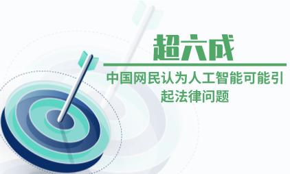 人工智能行业数据分析:超六成中国网民认为人工智能可能引起法律问题