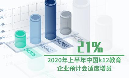 教育行业数据分析:2020年上半年中国21%k12教育企业预计会适度增员