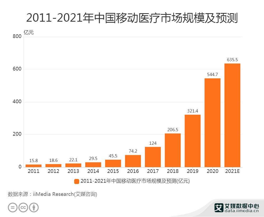 2011-2021年中国移动医疗市场规模及预测