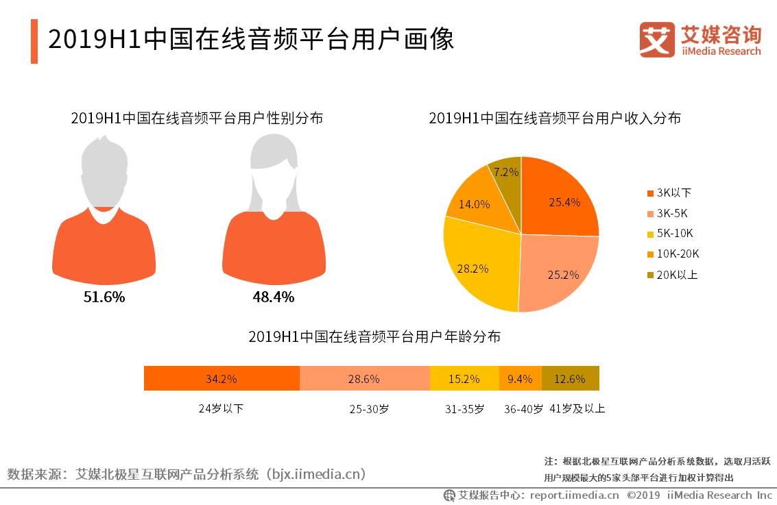中国在线音频平台用户画像