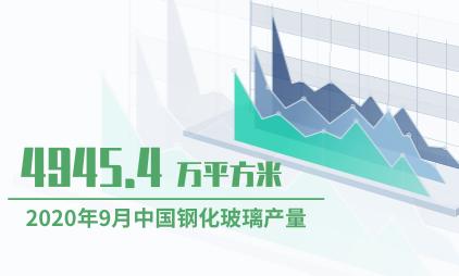 玻璃行业数据分析:2020年9月中国钢化玻璃产量为4945.4万平方米
