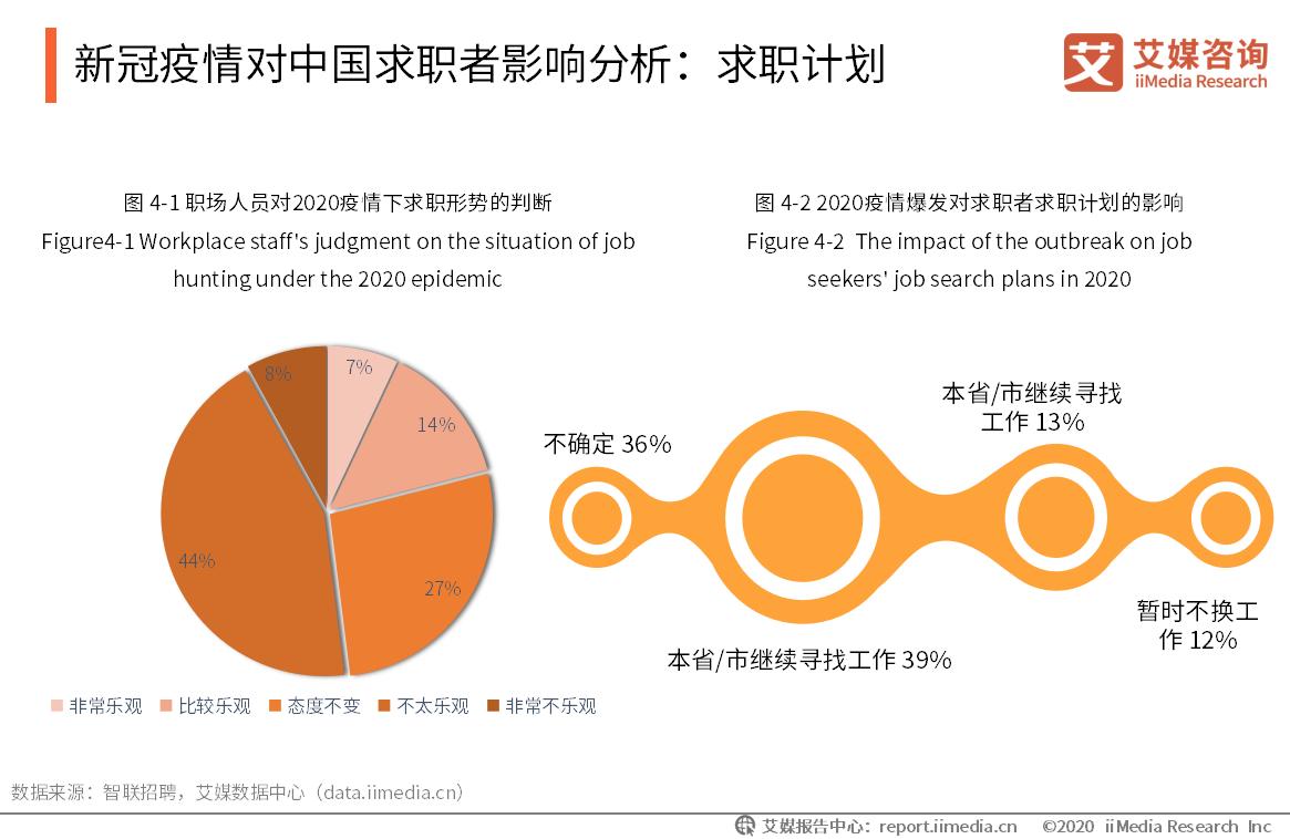 新冠疫情对中国求职者影响分析:求职计划