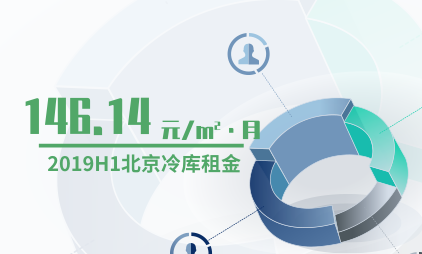 冷链物流行业数据分析:2019H1北京冷库租金为146.14元/㎡·月