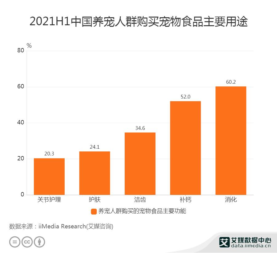 2021H1中国养宠人群购买宠物食品主要用途