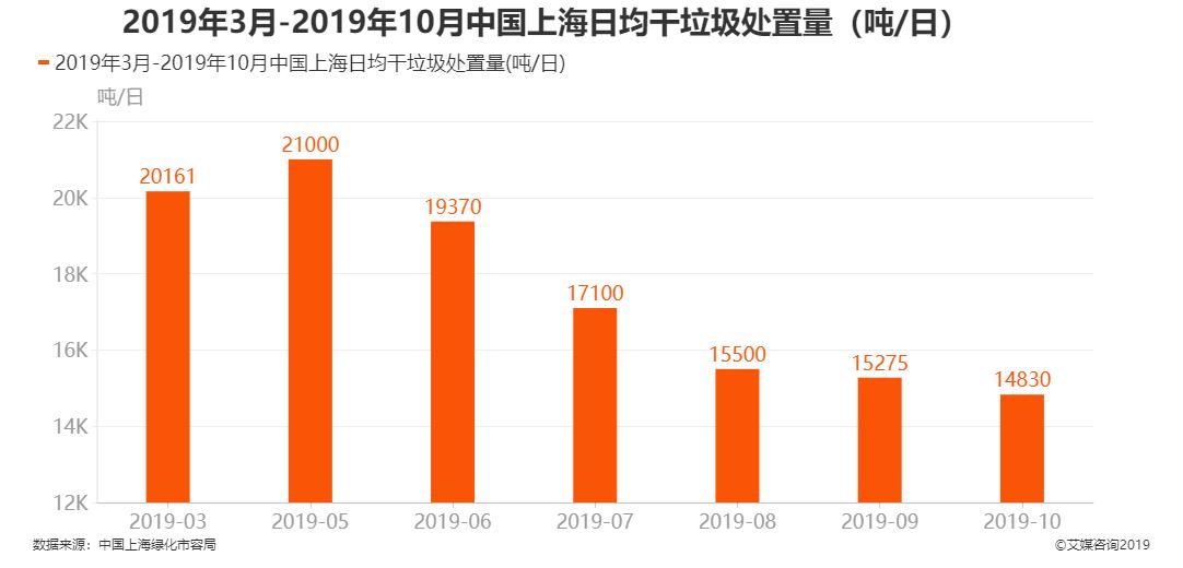 中国上海日均干垃圾处置量