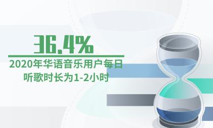 音乐行业数据分析:2020年36.4%华语音乐用户每日听歌时长为1-2小时