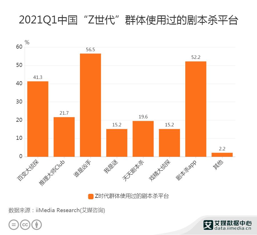 """2021Q1中国56.5%""""Z世代""""使用过剧本杀平台""""谁是凶手"""""""