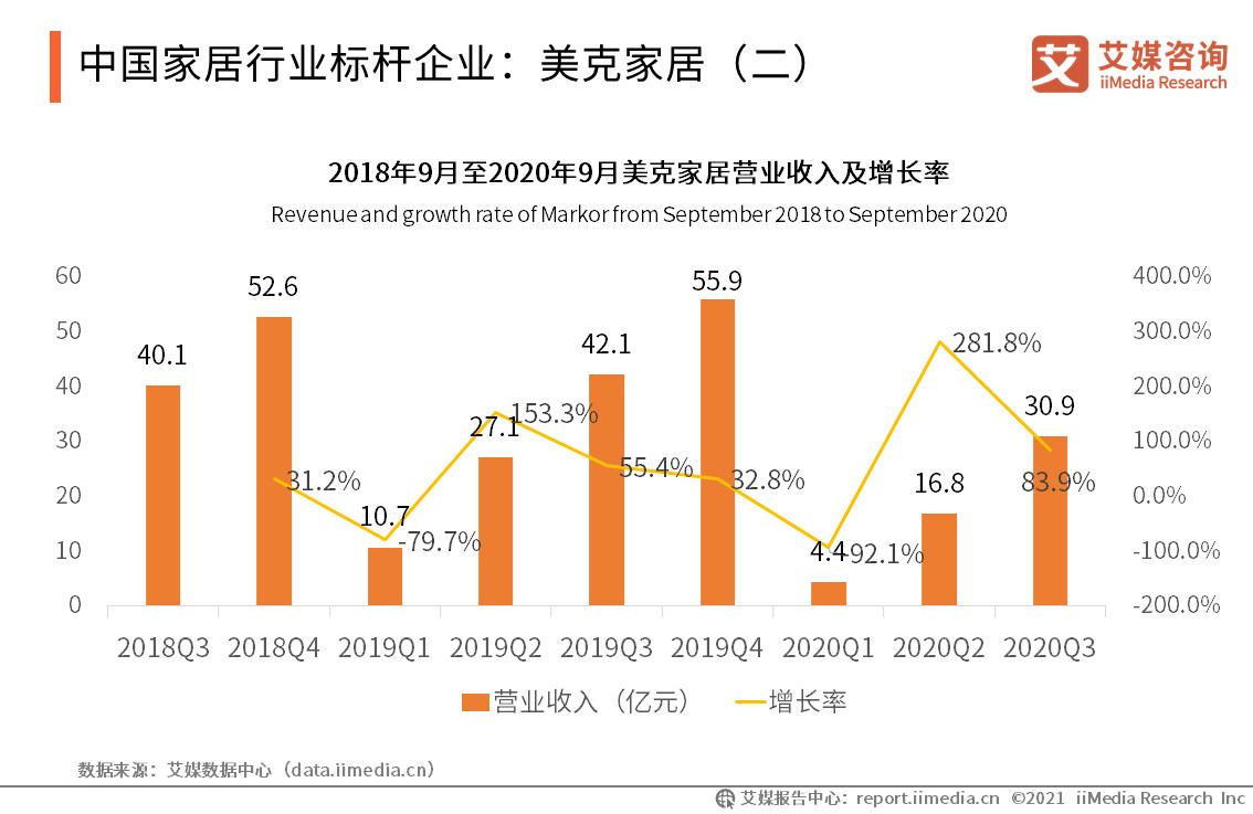 中国家居行业标杆企业:美克家居(二)