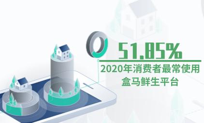 生鲜电商行业数据分析:2020年51.85%消费者最常使用盒马鲜生平台
