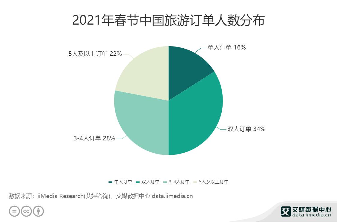 2021年春节中国旅游订单人数分布