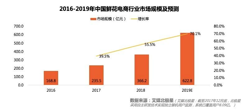 2019中国鲜花电商行业分析及发展趋势研究报告