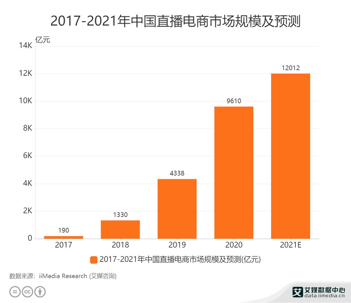 2017-2021年中国直播电商市场规模及预测