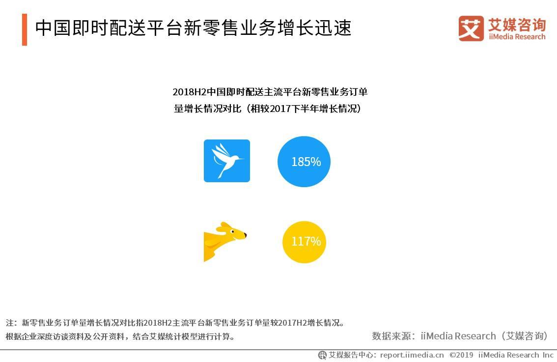 中国即时配送平台新零售业务增长迅速