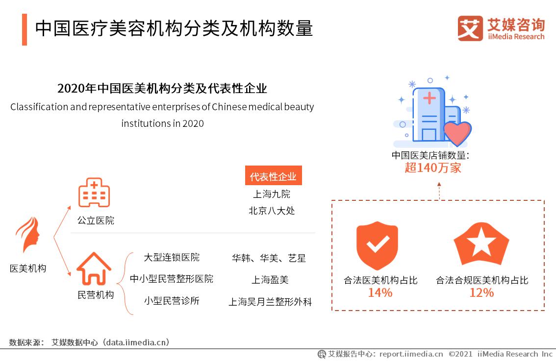 中国医疗美容机构分类及机构数量:非法经营医美店铺超80000家