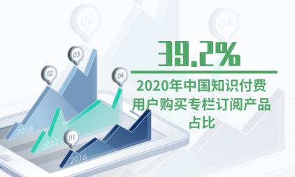 知识付费行业数据分析:2020年中国知识付费用户购买专栏订阅产品占比达39.2%