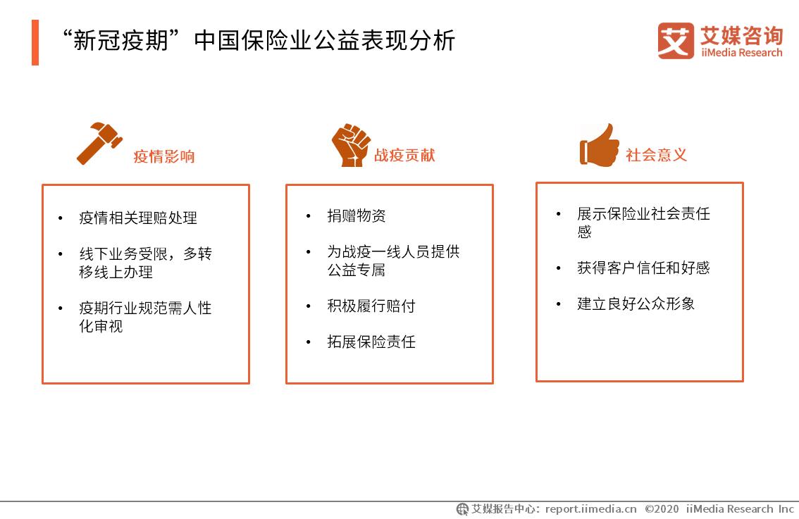 """""""新冠疫期""""中国保险业公益表现分析"""