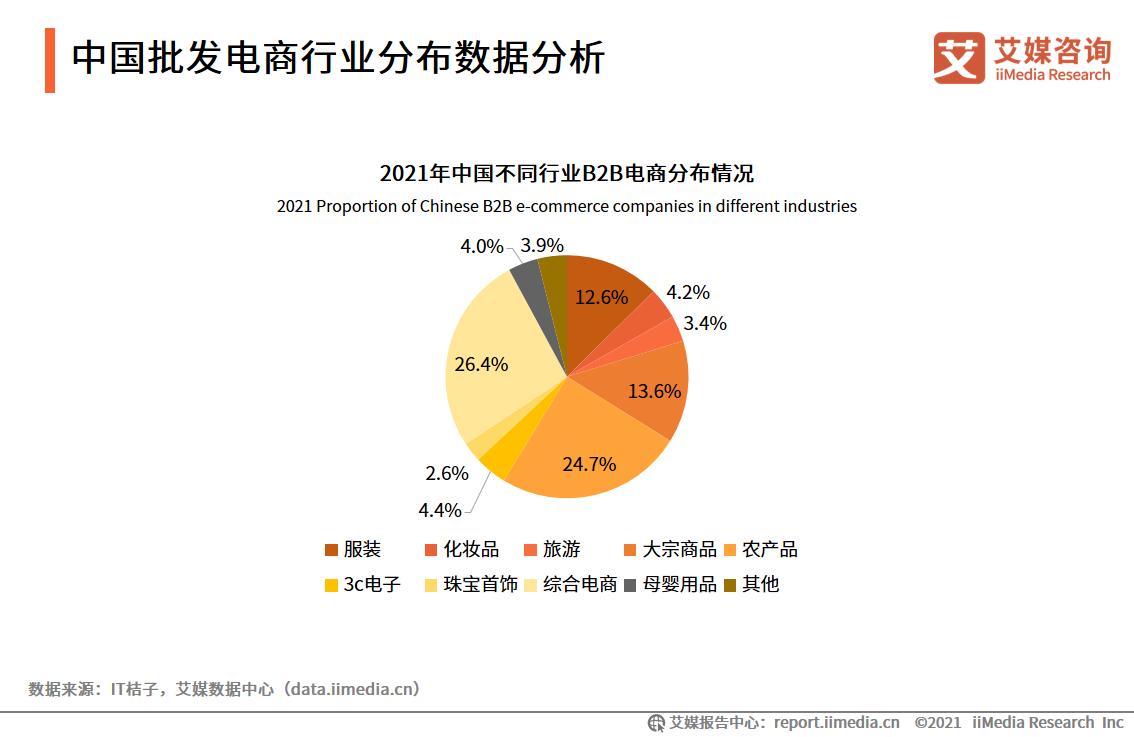 中国批发电商行业分布数据分析