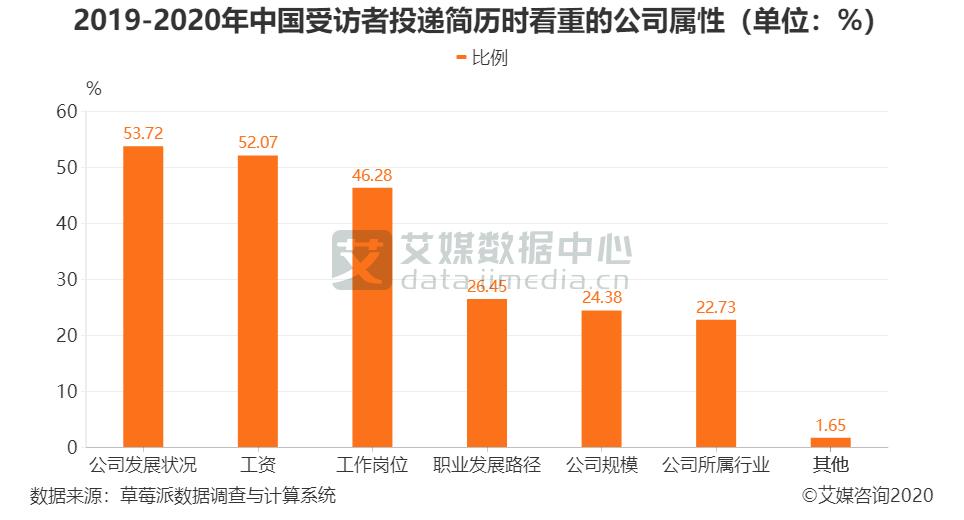 2019-2020年中国受访者投递简历时看重的公司属性(单位:%)