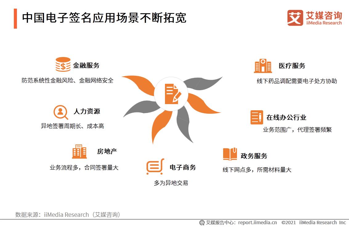 中国电子签名应用场景不断拓宽