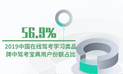 驾考行业数据分析:2019中国在线驾考学习类品牌中驾考宝典用户份额占比56.9%