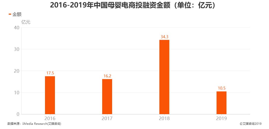 2016-2019年中国母婴电商投融资金额
