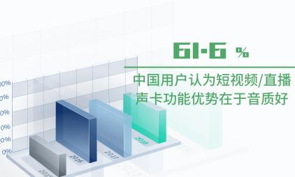 声卡行业数据分析:中国61.6%用户认为短视频/直播声卡功能优势在于音质好