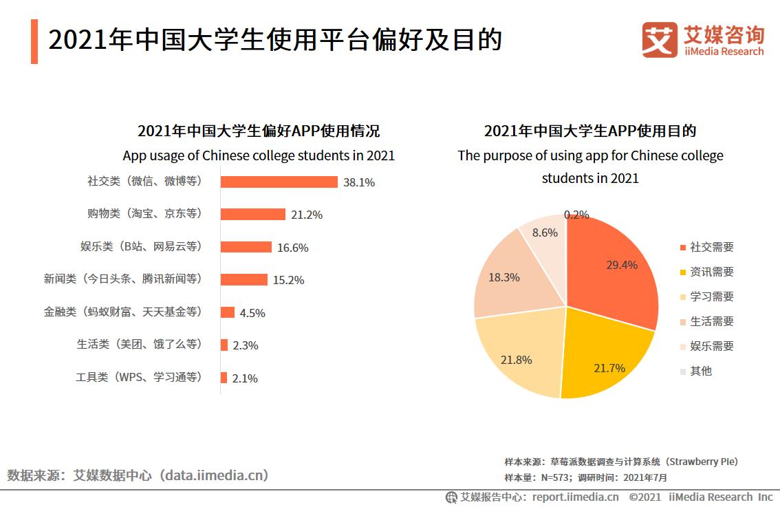 2021年中国大学生使用平台偏好及目的