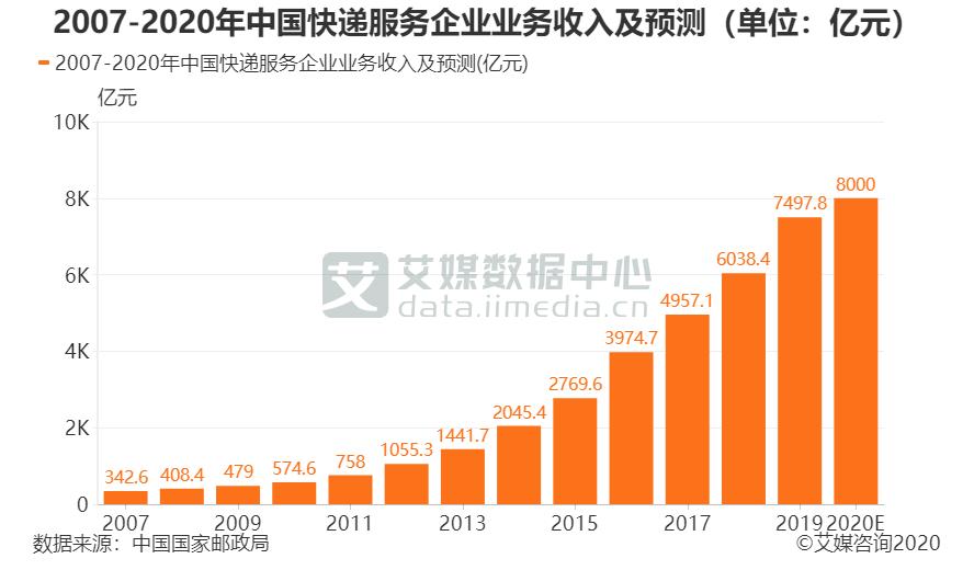 2007-2020年中国快递服务企业业务收入及预测(单位:亿元)