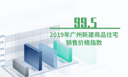 房地产行业数据分析:2019年广州新建商品住宅销售价格指数为99.5