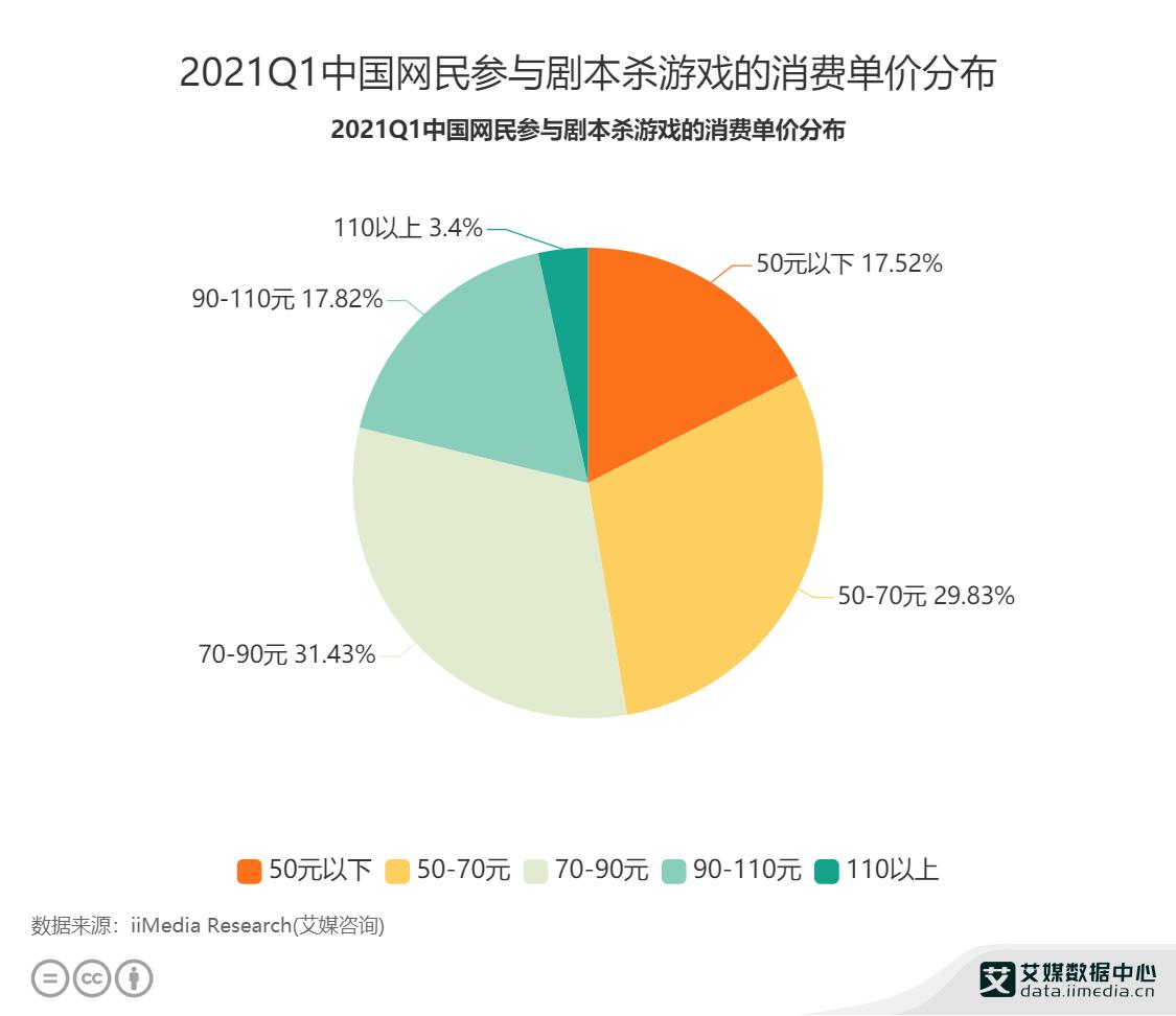 2021Q1中国网民参与剧本杀游戏的消费单价分布