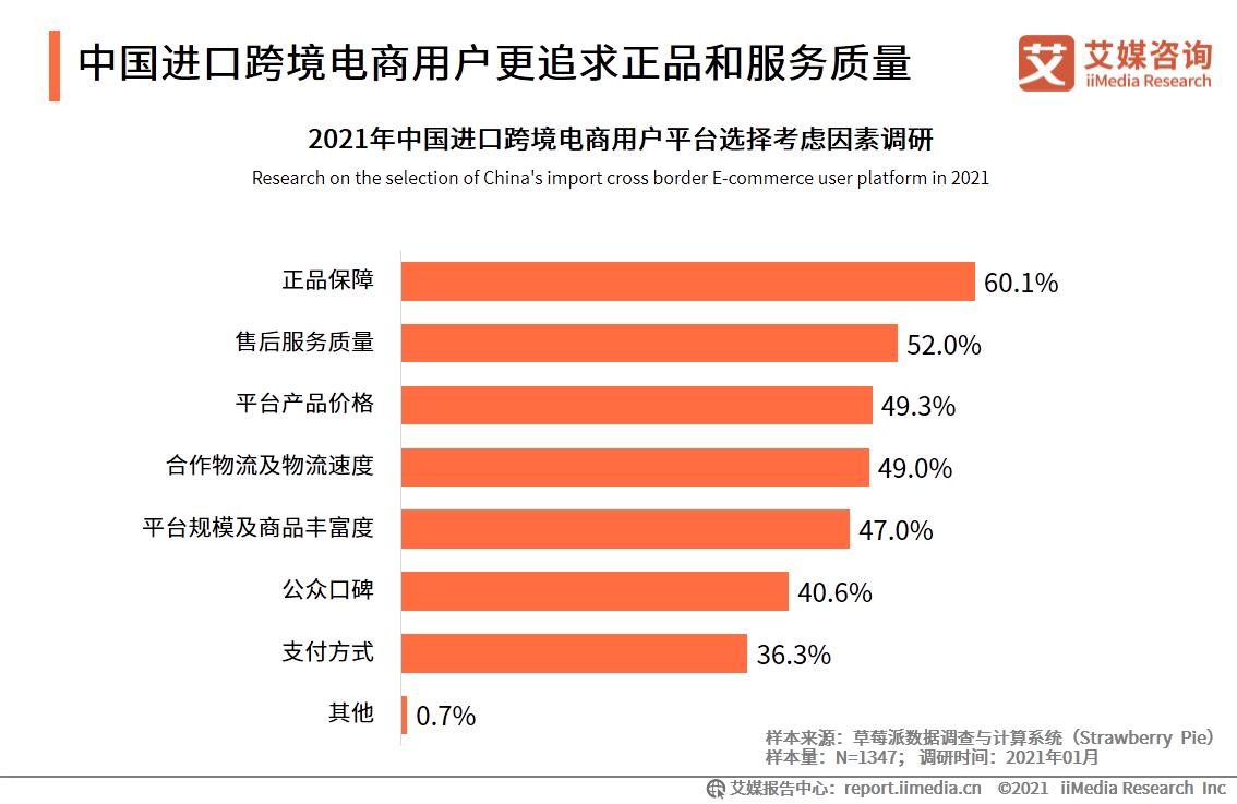 中国进口跨境电商用户更追求正品和服务质量