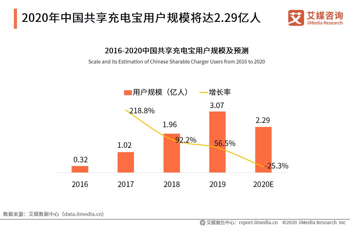 2020年中国共享充电宝用户规模将达2.29亿人