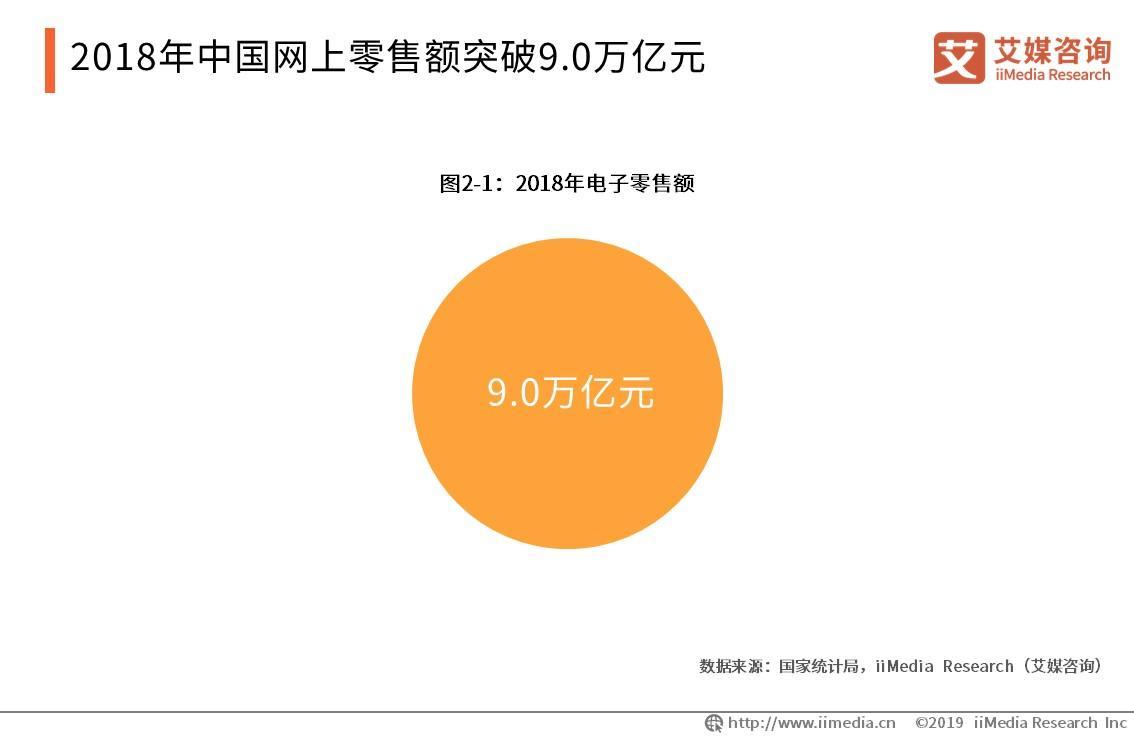 2018年中国网上零售额破9亿元