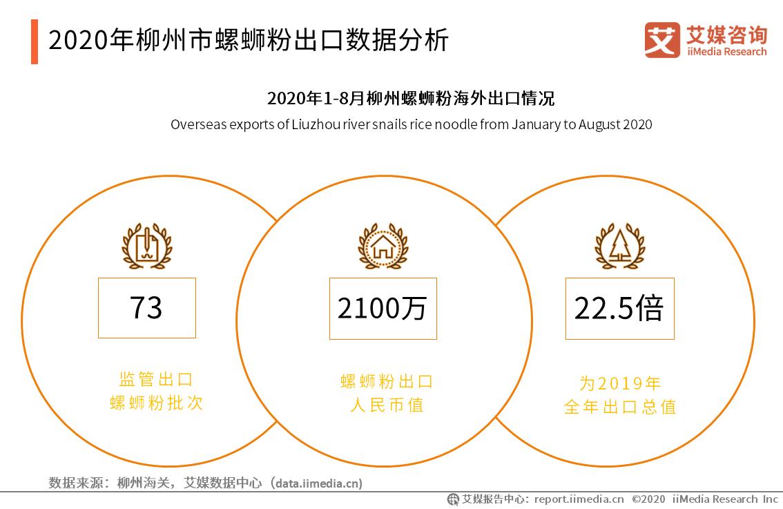 2020年柳州市螺蛳粉出口数据分析