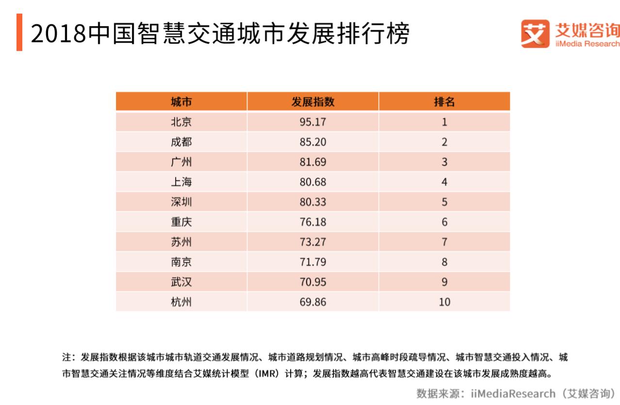 行业情报|2018中国智慧交通城市发展排行榜:北京、成都占据榜单前二