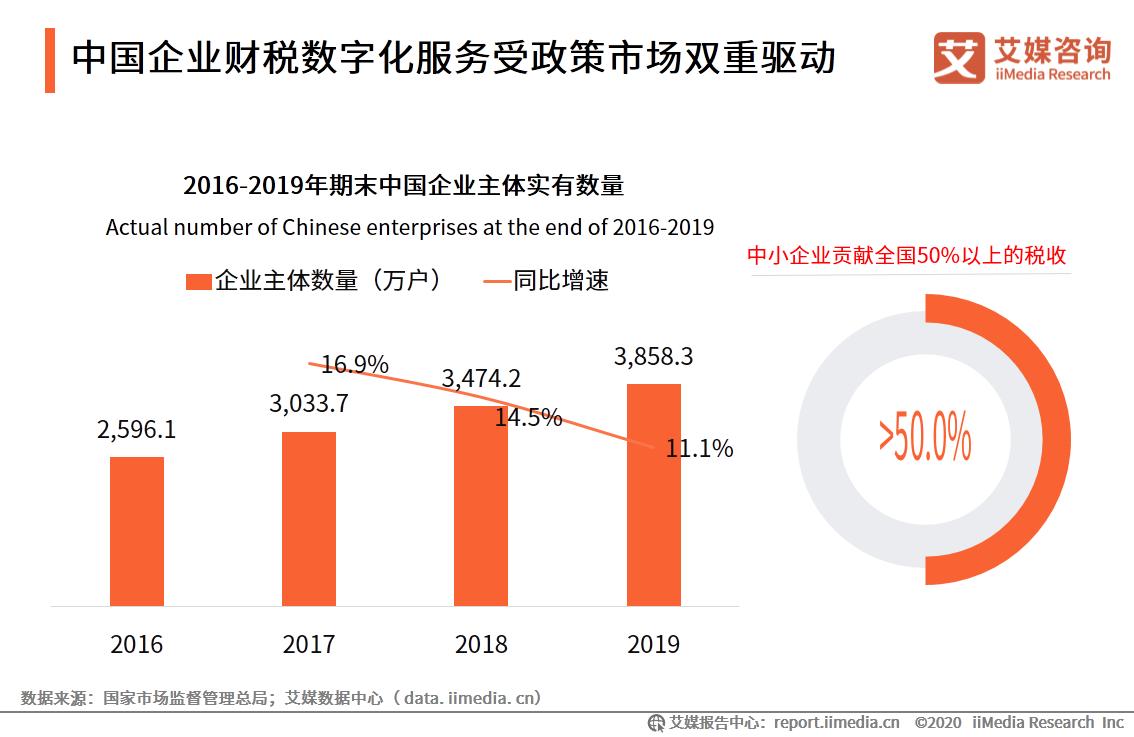 中国企业财税数字化服务受政策市场双重驱动