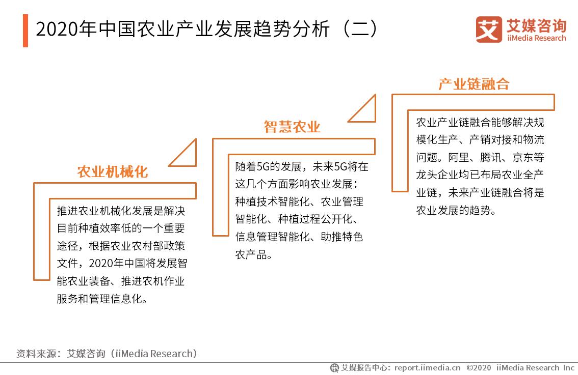 2020年中国农业产业发展趋势分析(二)