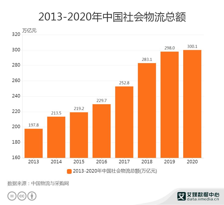 2013-2020年中国社会物流总额