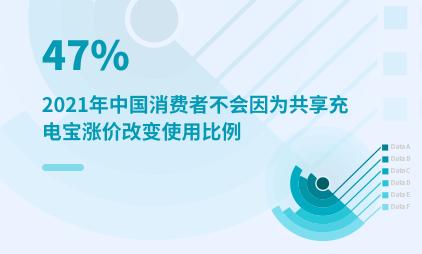 共享行业数据分析:2021年中国47%消费者不会因为共享充电宝涨价改变使用比例