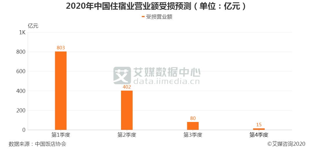 2020年中国住宿业营业额受损预测