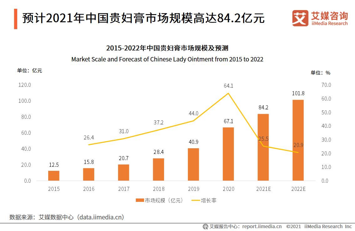 预计2021年中国贵妇膏市场规模高达84.2亿元